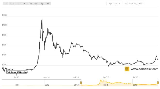 coindesk-bpi-chart